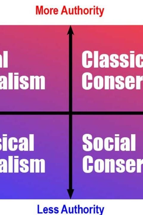 Liberal, Conservative: Can We Decide What These Words Mean?